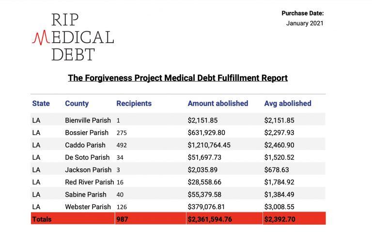 RIP Medical Debt Report